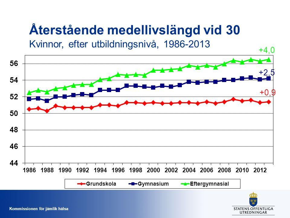 Återstående medellivslängd vid 30 Kvinnor, efter utbildningsnivå, 1986-2013