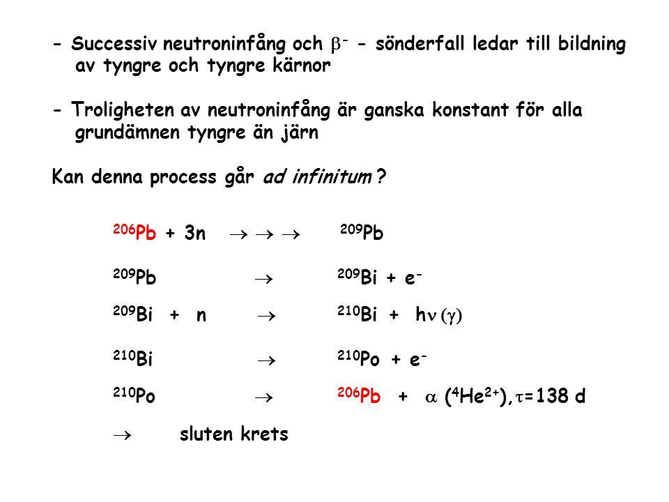 - Successiv neutroninfång och b- - sönderfall ledar till bildning