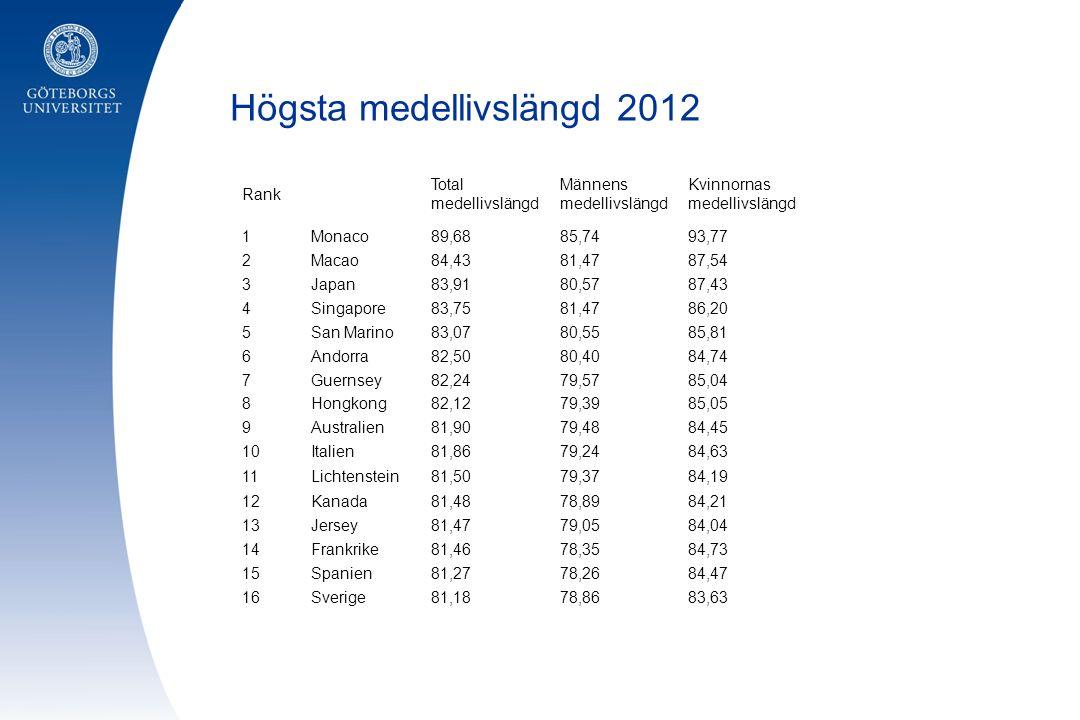 Högsta medellivslängd 2012