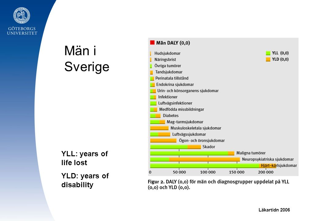 Män i Sverige YLL: years of life lost YLD: years of disability