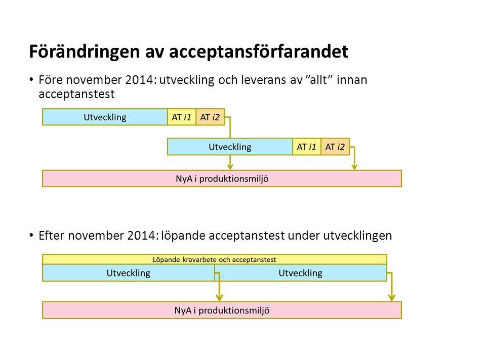 Förändringen av acceptansförfarandet