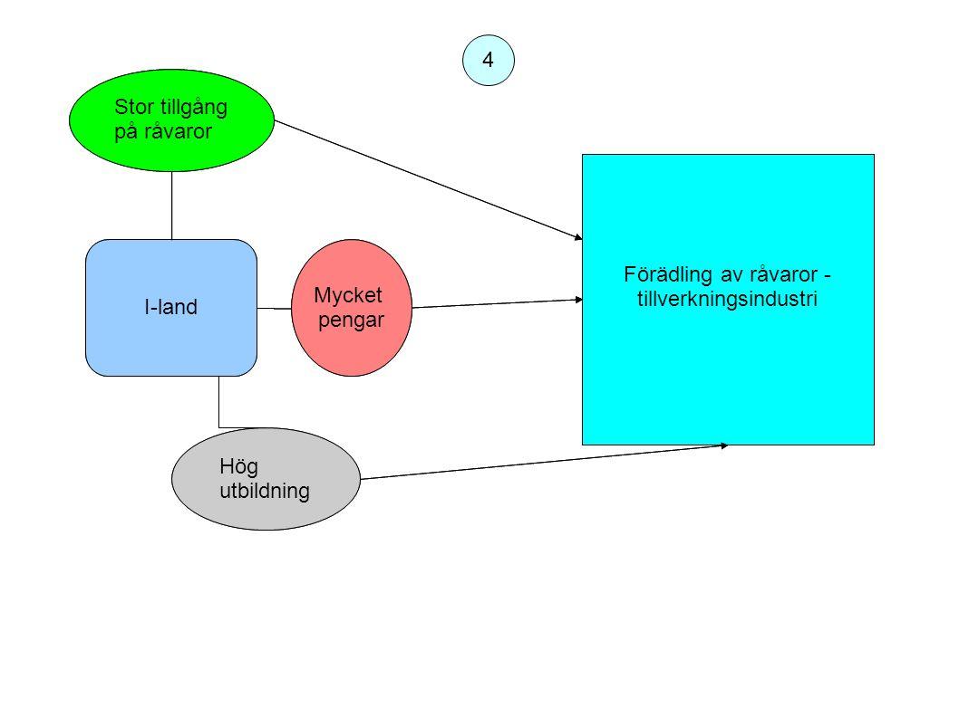 tillverkningsindustri Förädling av råvaror - tillverkningsindustri
