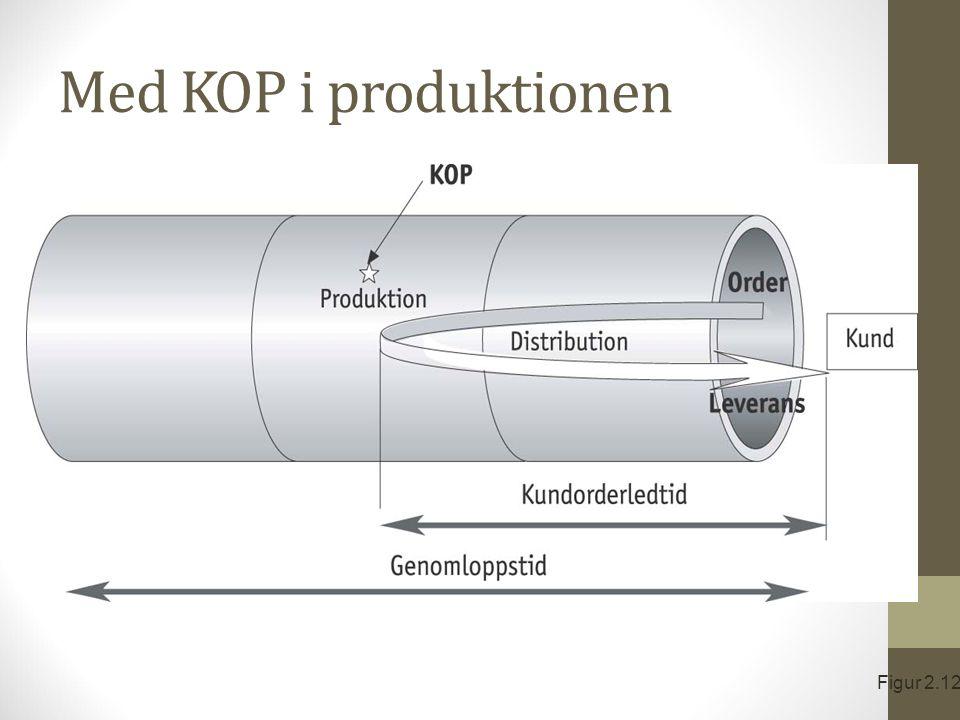 Med KOP i produktionen Figur 2.12