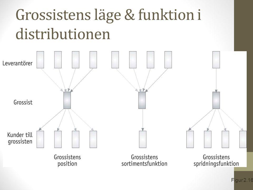 Grossistens läge & funktion i distributionen