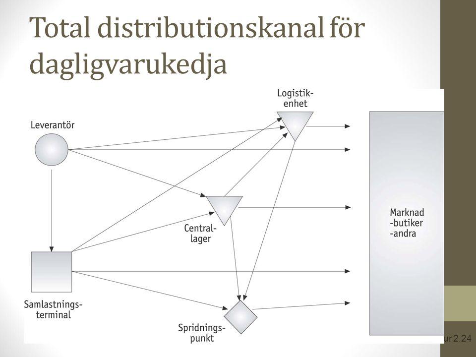 Total distributionskanal för dagligvarukedja