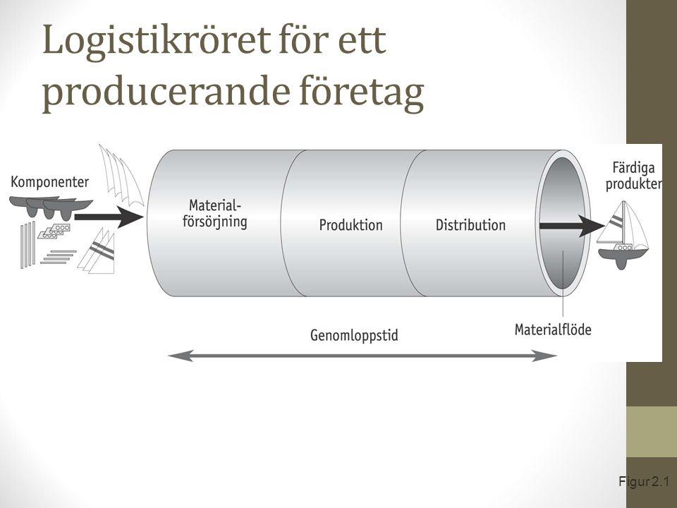 Logistikröret för ett producerande företag
