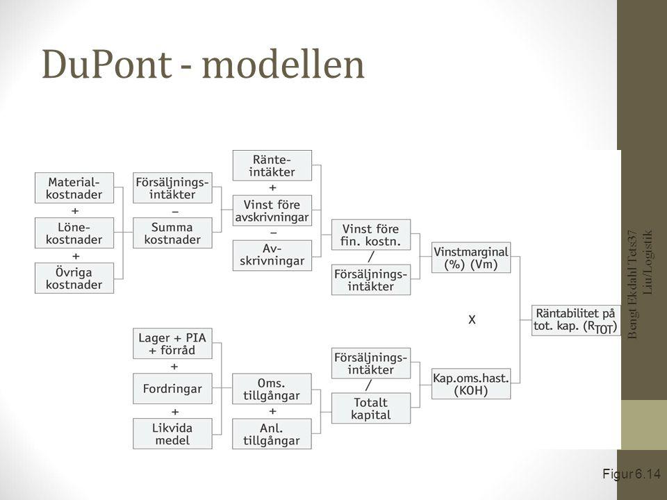 DuPont - modellen Bengt Ekdahl Tets37 Liu/Logistik Figur 6.14