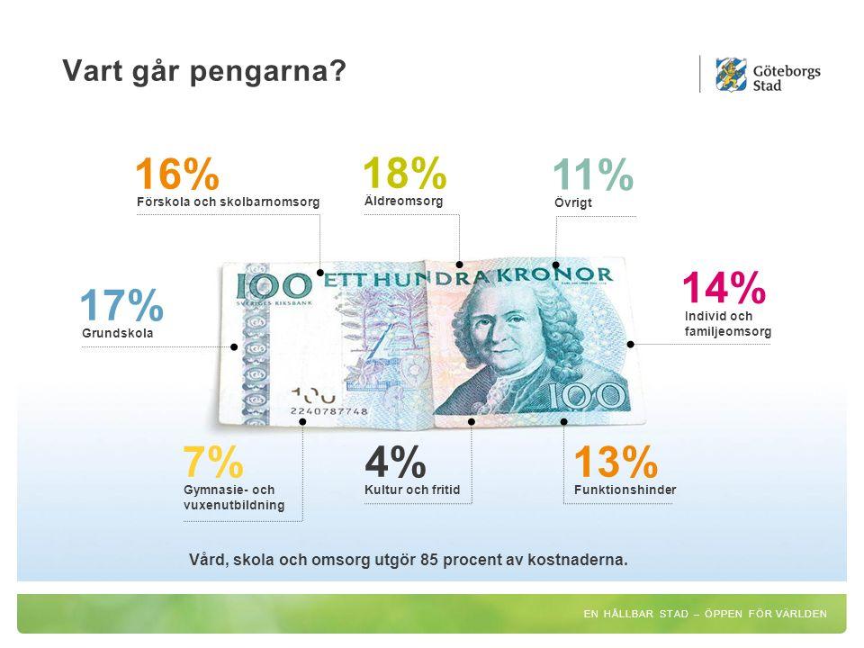 16% 18% 11% 14% 17% Vart går pengarna