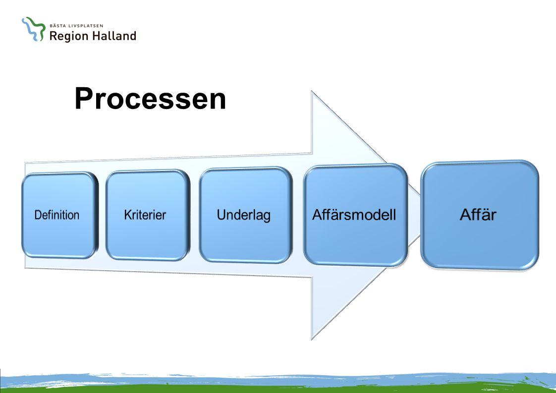 Processen Definition Kriterier Underlag Affärsmodell Affär