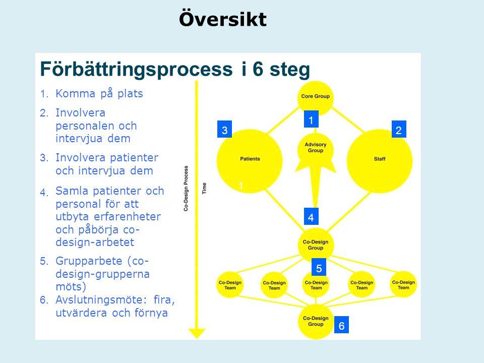 Förbättringsprocess i 6 steg