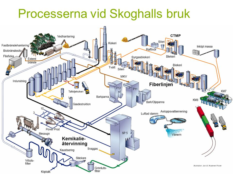 Processerna vid Skoghalls bruk