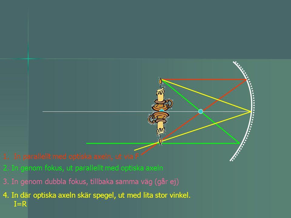 In parallellt med optiska axeln, ut via F