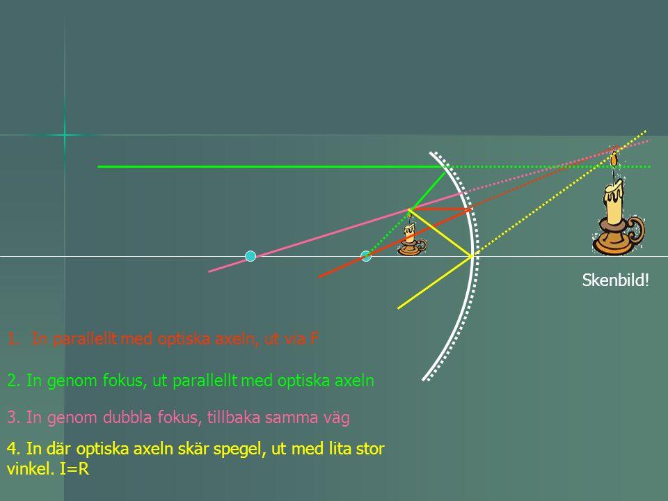 Skenbild! In parallellt med optiska axeln, ut via F. 2. In genom fokus, ut parallellt med optiska axeln.