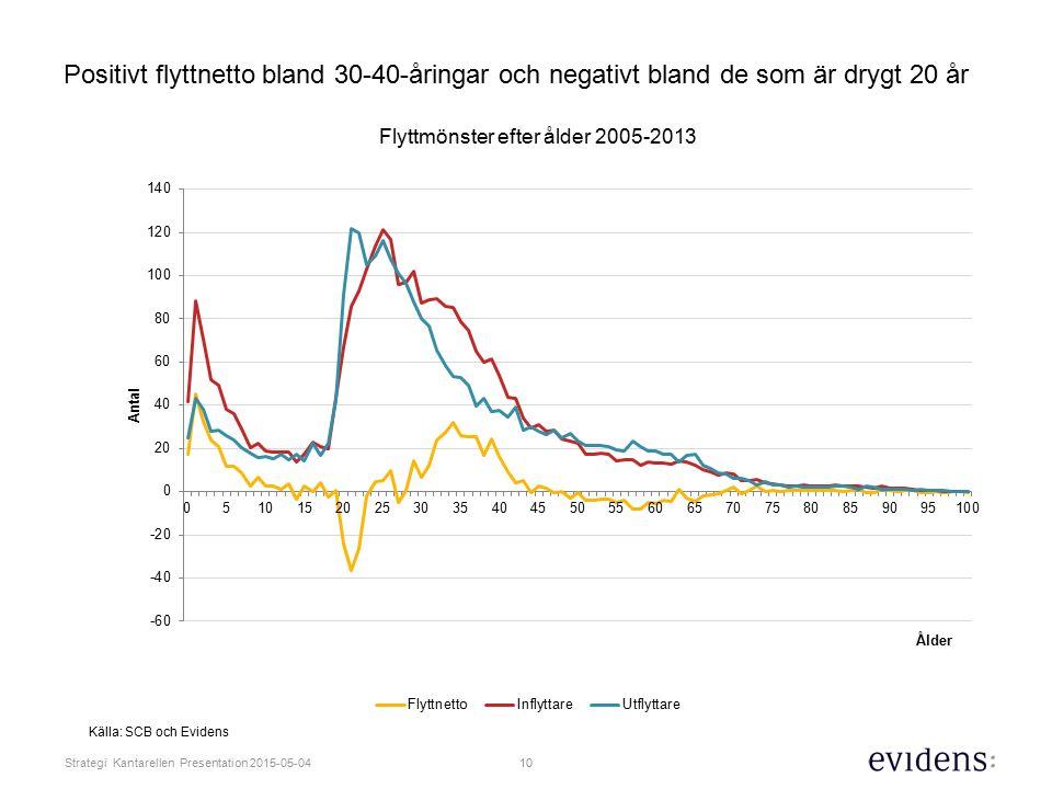 Positivt flyttnetto bland 30-40-åringar och negativt bland de som är drygt 20 år