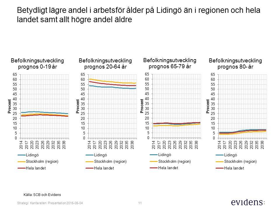 Betydligt lägre andel i arbetsför ålder på Lidingö än i regionen och hela landet samt allt högre andel äldre