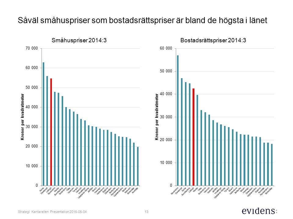 Såväl småhuspriser som bostadsrättspriser är bland de högsta i länet
