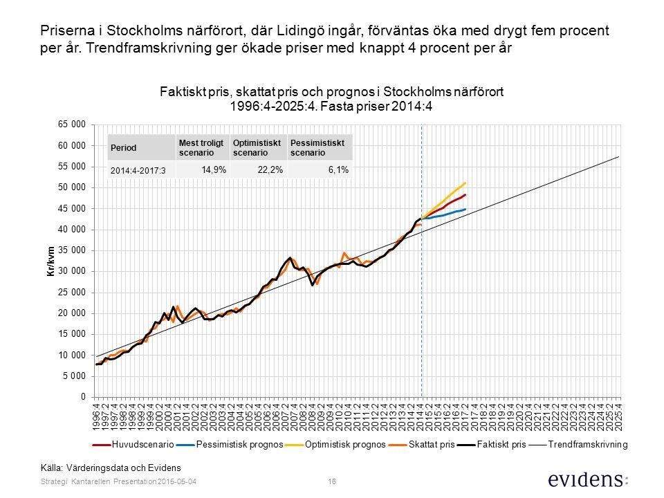 Priserna i Stockholms närförort, där Lidingö ingår, förväntas öka med drygt fem procent per år. Trendframskrivning ger ökade priser med knappt 4 procent per år