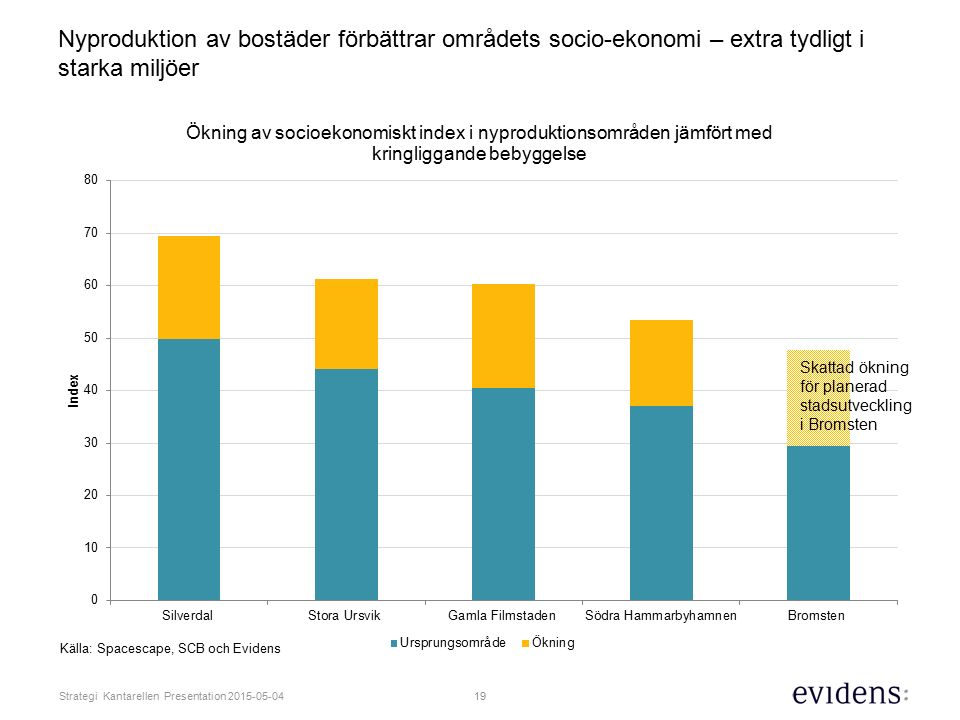 Nyproduktion av bostäder förbättrar områdets socio-ekonomi – extra tydligt i starka miljöer