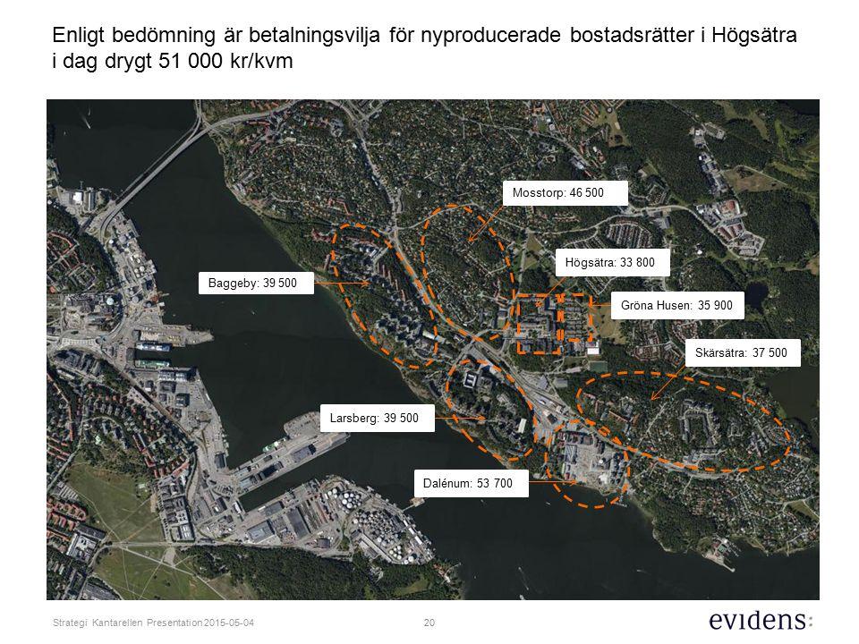Enligt bedömning är betalningsvilja för nyproducerade bostadsrätter i Högsätra i dag drygt 51 000 kr/kvm