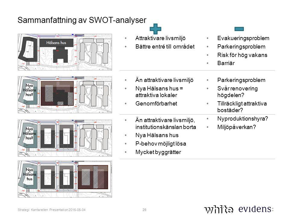 Sammanfattning av SWOT-analyser