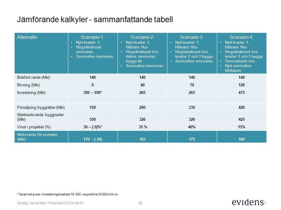 Jämförande kalkyler - sammanfattande tabell