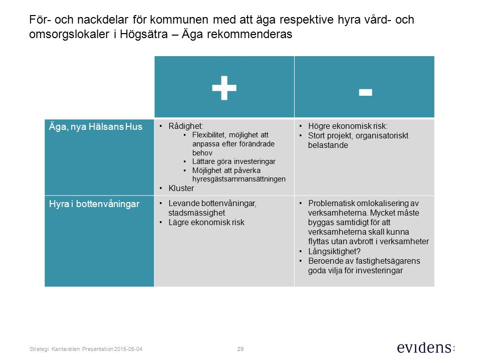 För- och nackdelar för kommunen med att äga respektive hyra vård- och omsorgslokaler i Högsätra – Äga rekommenderas