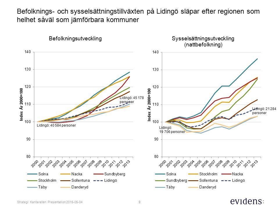 Befolknings- och sysselsättningstillväxten på Lidingö släpar efter regionen som helhet såväl som jämförbara kommuner