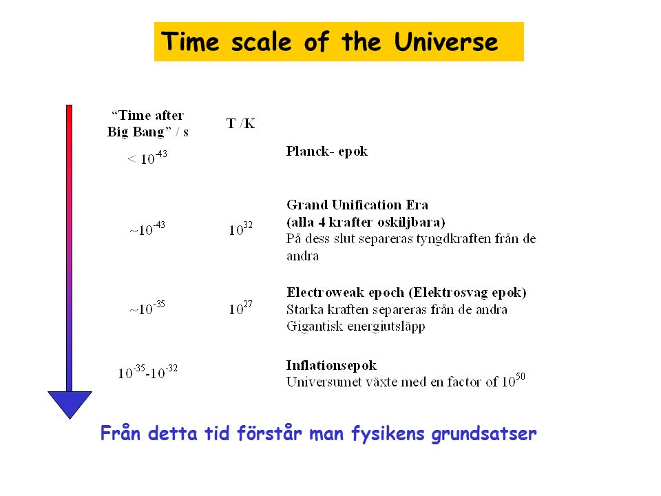 Time scale of the Universe