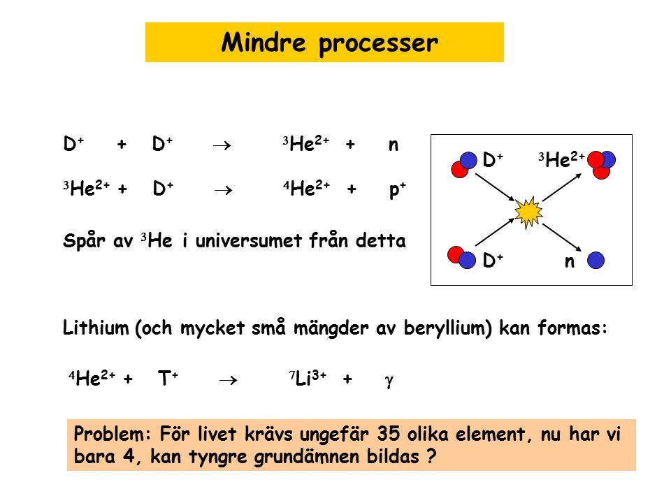 Mindre processer D+ + D+  3He2+ + n 3He2+ + D+  4He2+ + p+