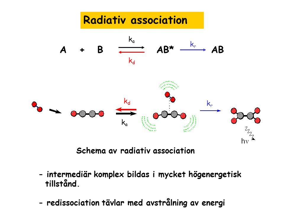 Radiativ association A + B AB* AB Schema av radiativ association