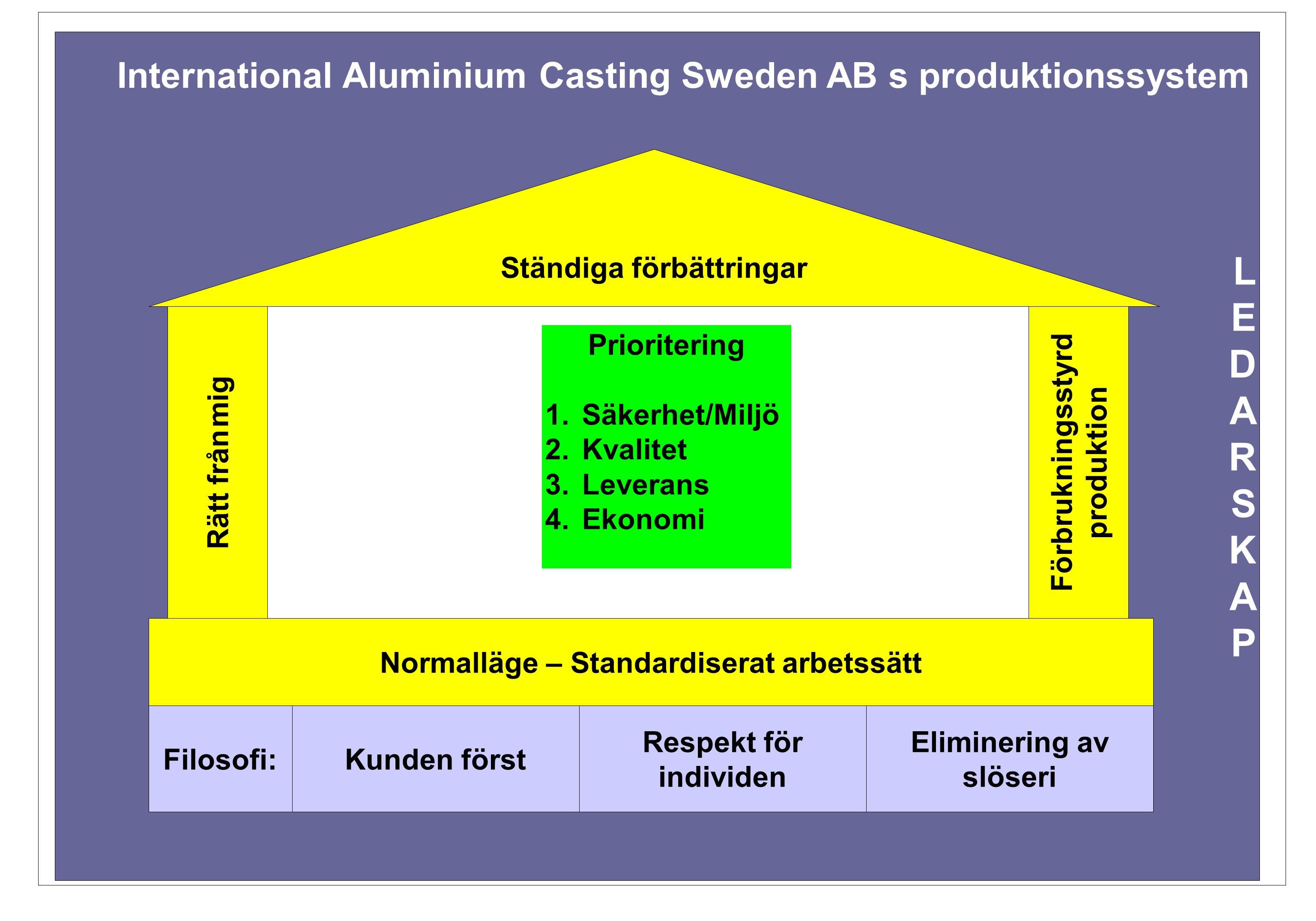 L E. D. A. R. S. K. P. International Aluminium Casting Sweden AB s produktionssystem. Ständiga förbättringar.