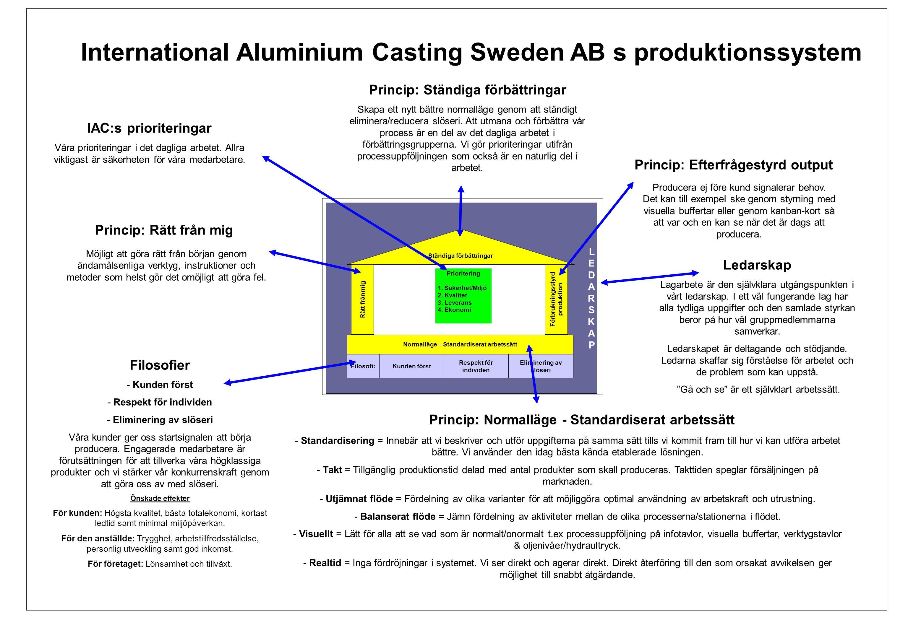 EBÖs produktionssystem
