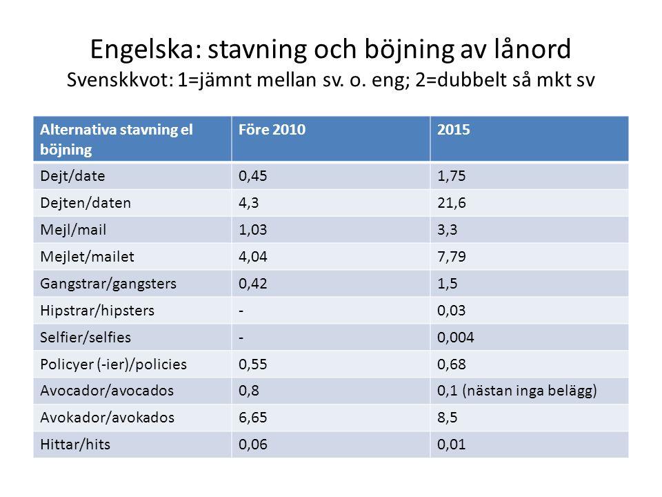 Engelska: stavning och böjning av lånord Svenskkvot: 1=jämnt mellan sv