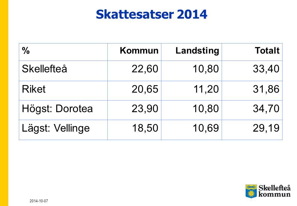 Skattesatser 2014 Skellefteå 22,60 10,80 33,40 Riket 20,65 11,20 31,86