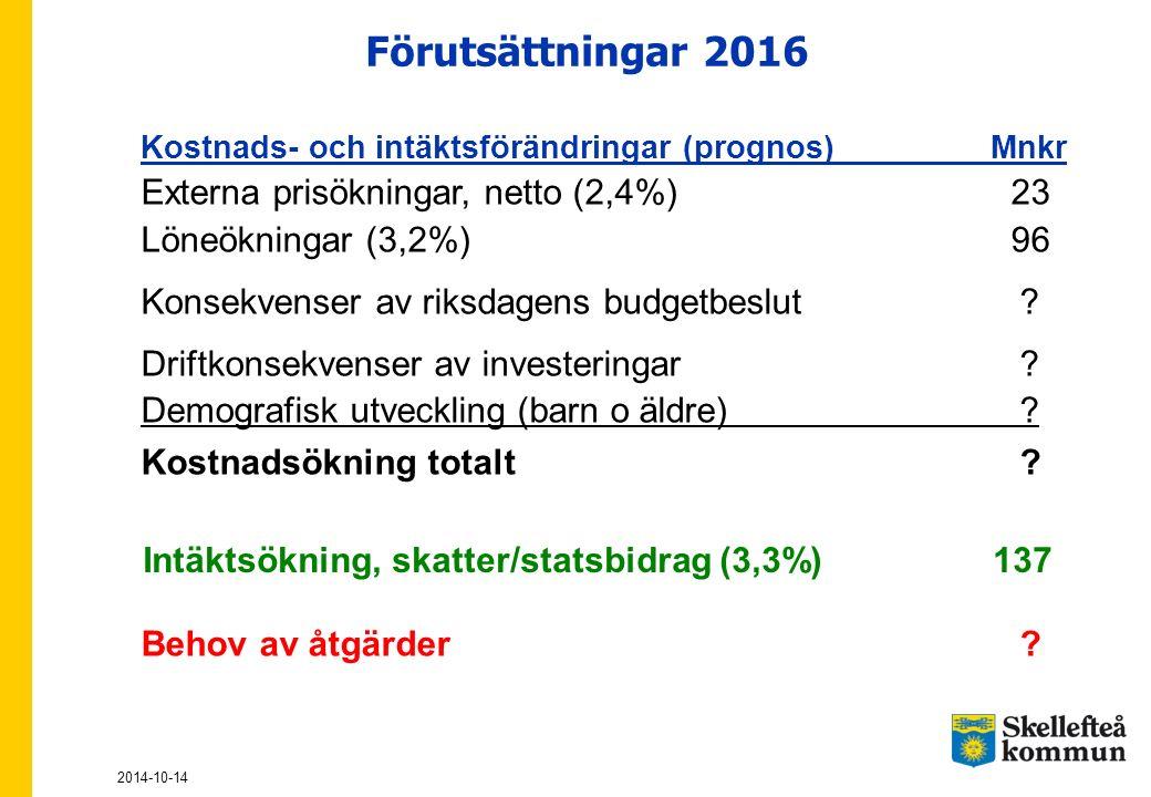 Förutsättningar 2016 Externa prisökningar, netto (2,4%) 23