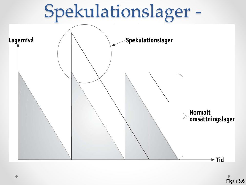 Spekulationslager - princip