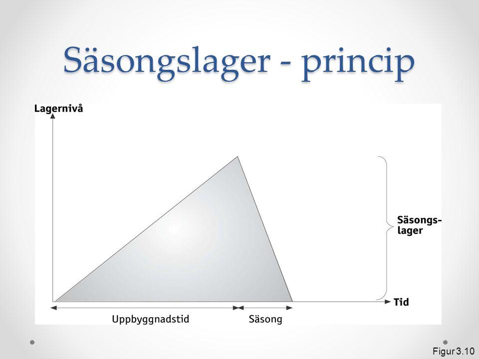 Säsongslager - princip