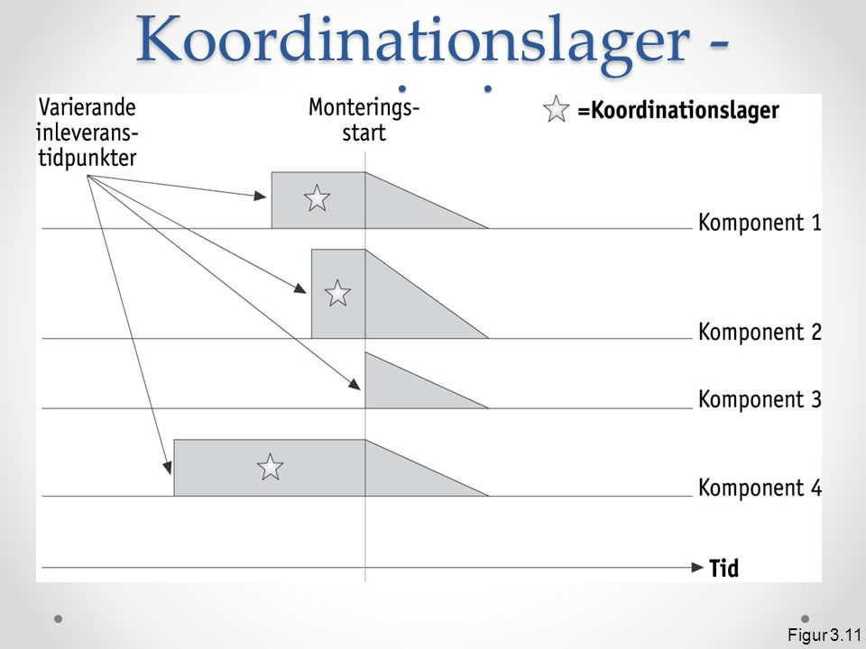 Koordinationslager - princip