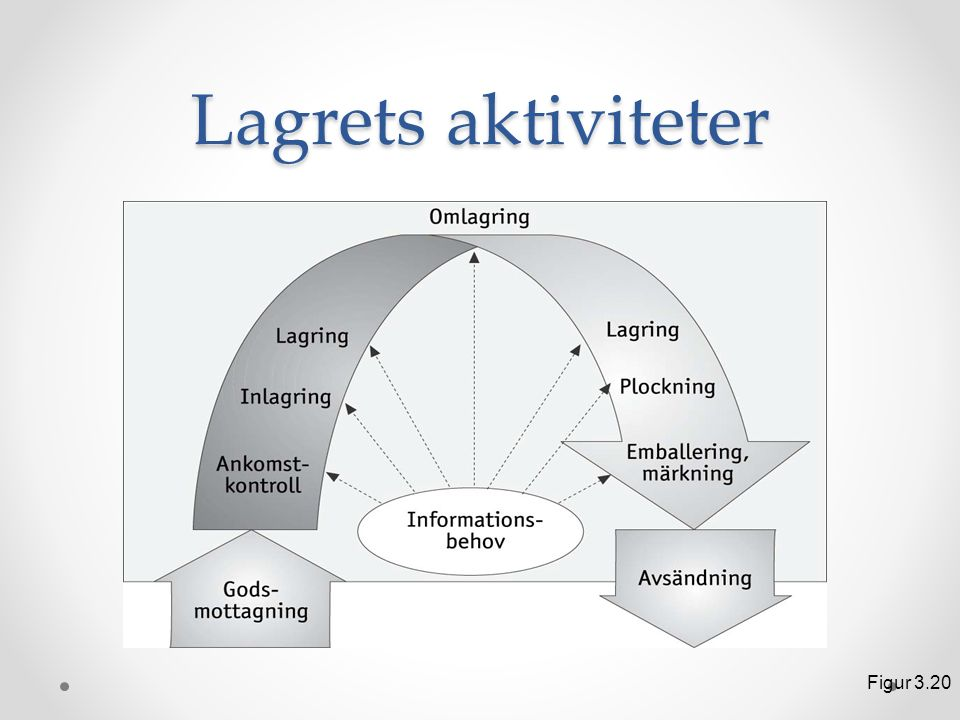 Lagrets aktiviteter Figur 3.20