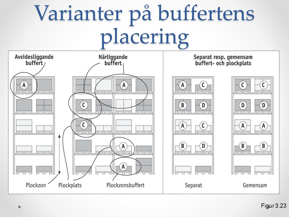 Varianter på buffertens placering