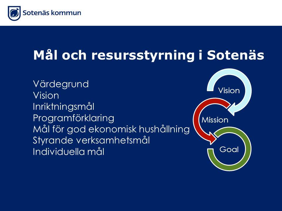 Mål och resursstyrning i Sotenäs