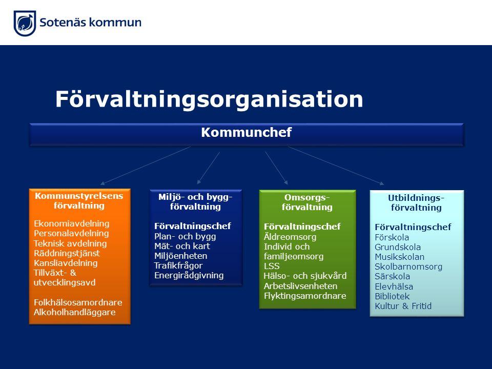Kommunstyrelsens förvaltning Miljö- och bygg-förvaltning