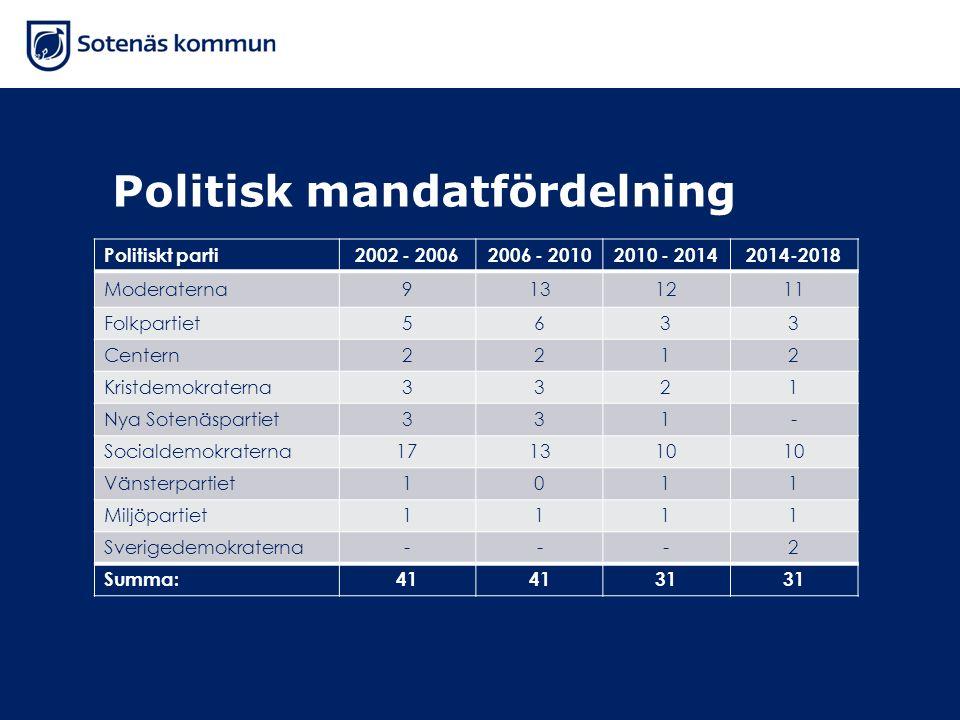 Politisk mandatfördelning