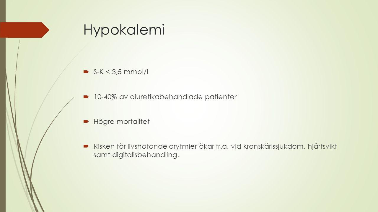 Hypokalemi S-K < 3,5 mmol/l 10-40% av diuretikabehandlade patienter