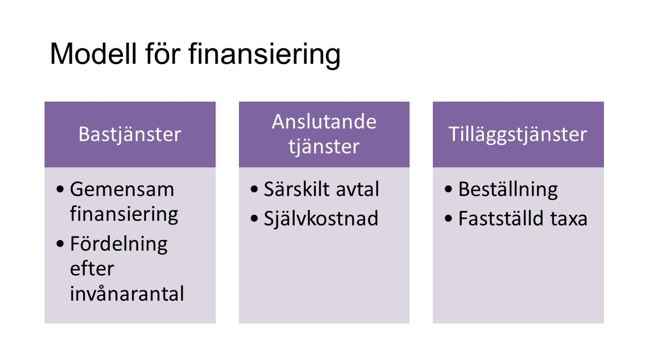 Modell för finansiering