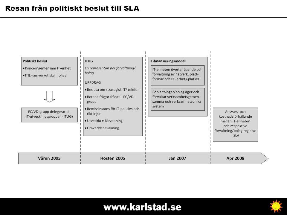 Resan från politiskt beslut till SLA