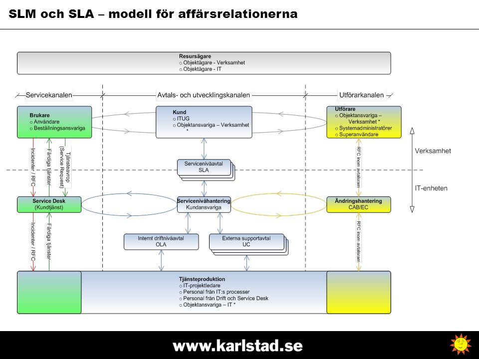 SLM och SLA – modell för affärsrelationerna