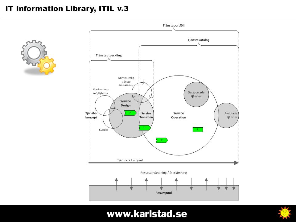 IT Information Library, ITIL v.3