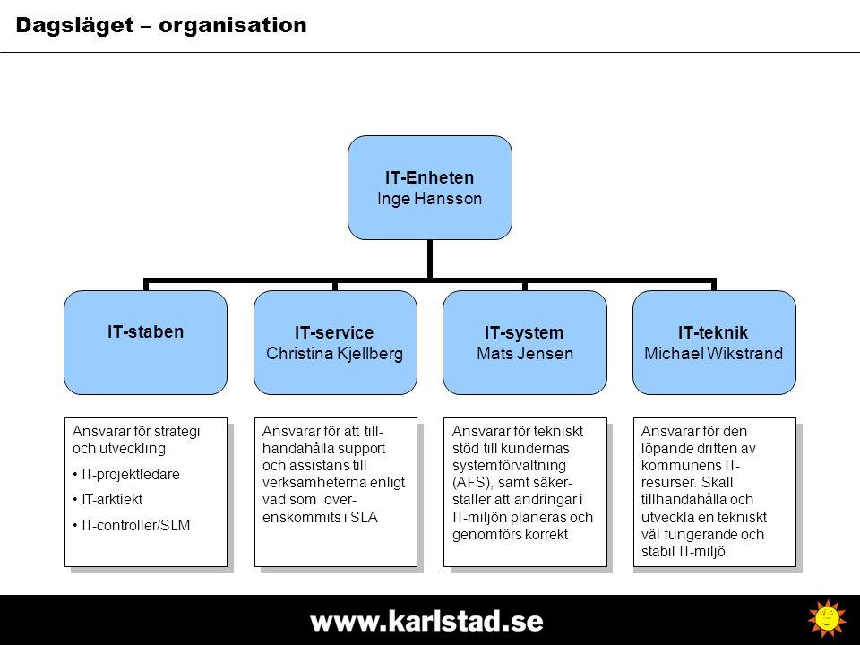 Dagsläget – organisation