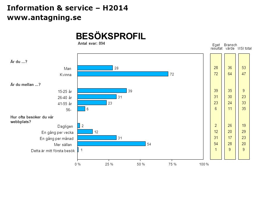 BESÖKSPROFIL Information & service – H2014 www.antagning.se